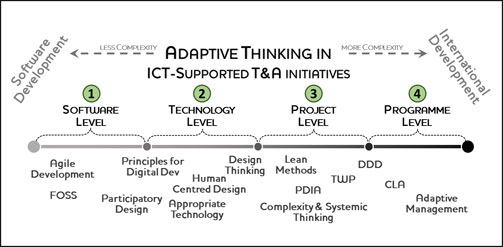 Adaptive thinking in ICT supported T and A initiatives diagram