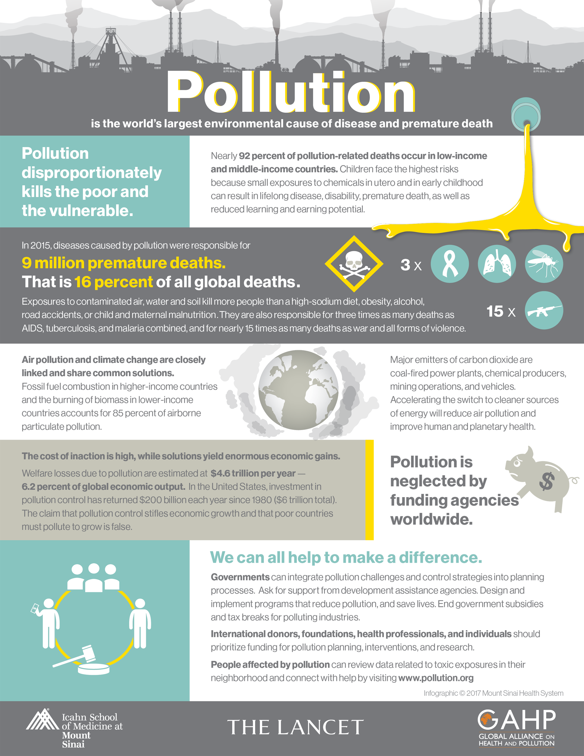 Infographic on The Lancet Commission. Credit: Mount Sinai