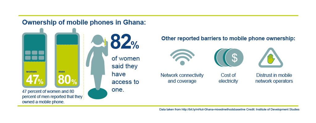 Infographic of ownership of mobile phone in Ghana Credit: Infographics produced by Fruit Design, copyright IDS. The infographic shows that 47 per cent of women and 80 per cent of women in Ghana said that they owned a mobile phone. 82 per cent of women said that they have access to a mobile phone. Other reported barriers to mobile phone ownership included: network connectivity and coverage; cost of electricity and distrust in mobile phone operators.